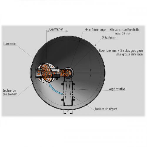 Préleveur-traversier-rotatif